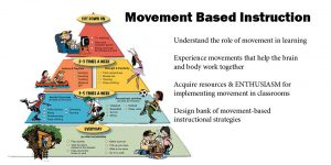 Movement Based Instruction Understand the role of movement in learning. Experience movements that help the brain and body work together. Acquire resources and ENTHUSIASM for implementing movement in classrooms. Design bank of movement-based instructional strategies.