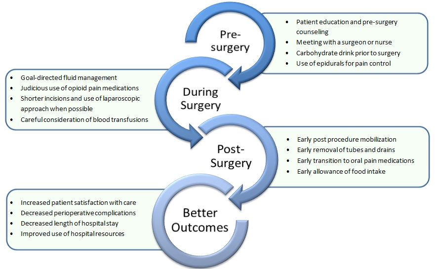 Enhanced recovery after surgery, or ERAS, is a set of protocols used by the surgical team to help ensure a patient has the best possible outcome from their surgery. Important components of these protocols occur before, during and after a procedure.