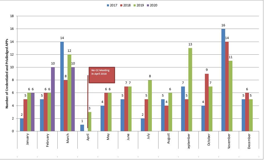 APP Credentials Chart