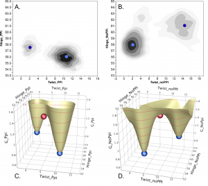 4 graphs to describe Figure 3. Conformational Free energy landscapes depend on PPi product release.