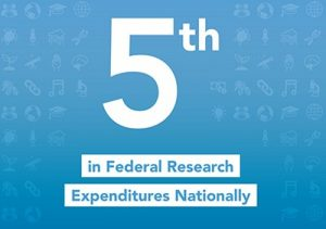 fifth in federal funding image