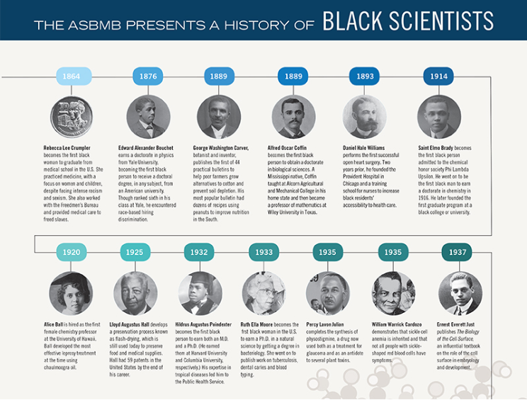asbmb image for black history month shows 1864 to 1937 pictures