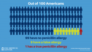 infographic showing that 1 in 100 people have a true penicillin to allergy with text Out of 100 Americans 99 have no penicillin allergy, 9 have a false allergy, 1 has a true penicillin allergy UNC medical center logo Carolina Antimicrobial Stewardship Program logo