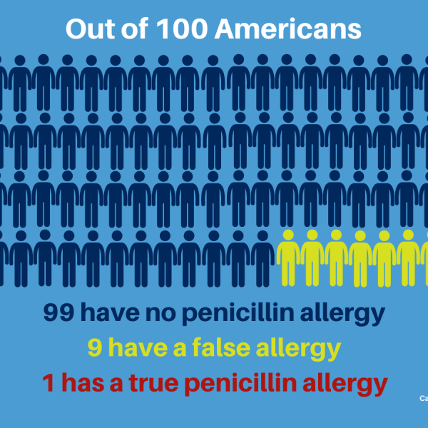 infographic showing that 1 in 100 people have a true penicillin to allergy