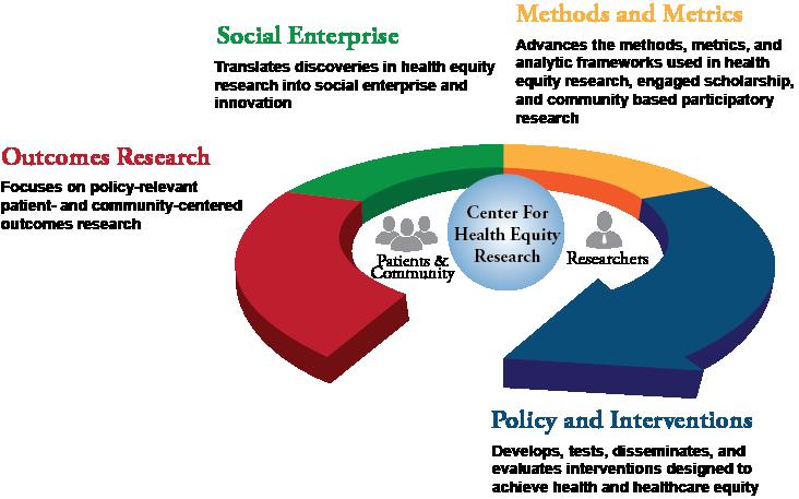 Center-Programs-Model