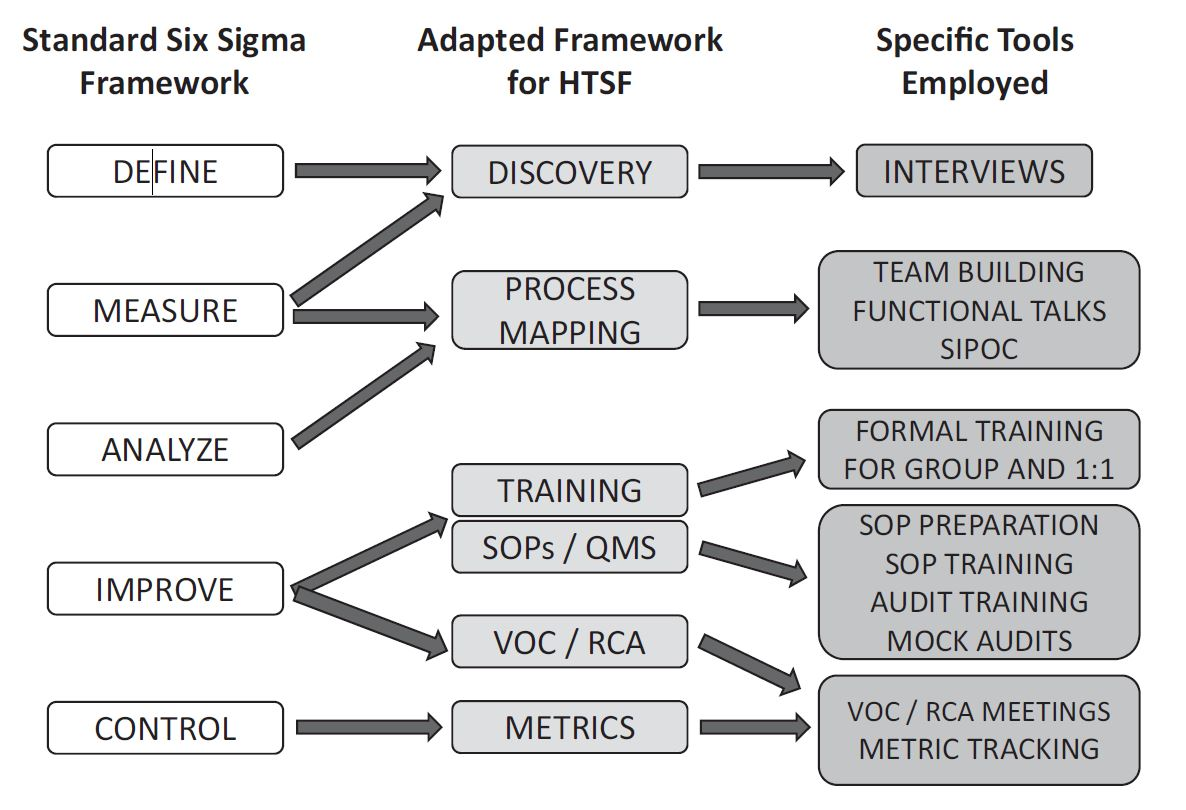 Building a Quality Management System in a Core Facility: A Genomics Core Case Study