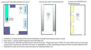 Spacing of personnel in three scenarios