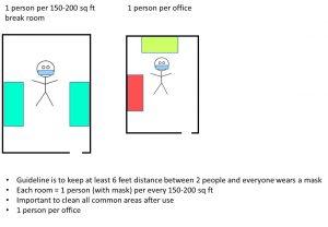 Spacing of personnel in two scenarios