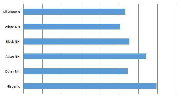 NCWHRC Average Family Size
