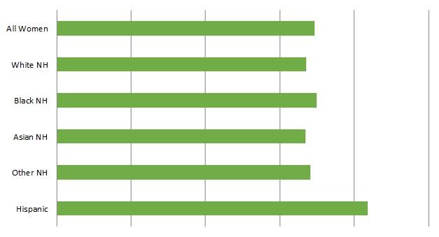 NCWHRC Average Number Children