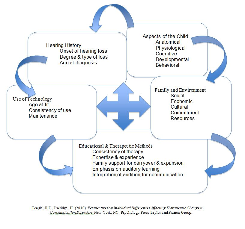 Schematic of the factors that affect cochlear implant outcomes