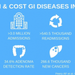 Burden and Cost of Diseases in the US