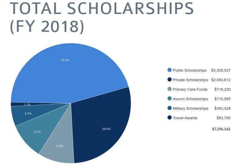 total scholarships 2018