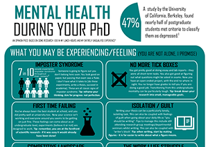 This poster includes information on what you may be feeling or experiencing during your PhD, as well as warning signs to look for in those around you who may be struggling, and tips for managing mental health and wellbeing. The link opens the pdf.