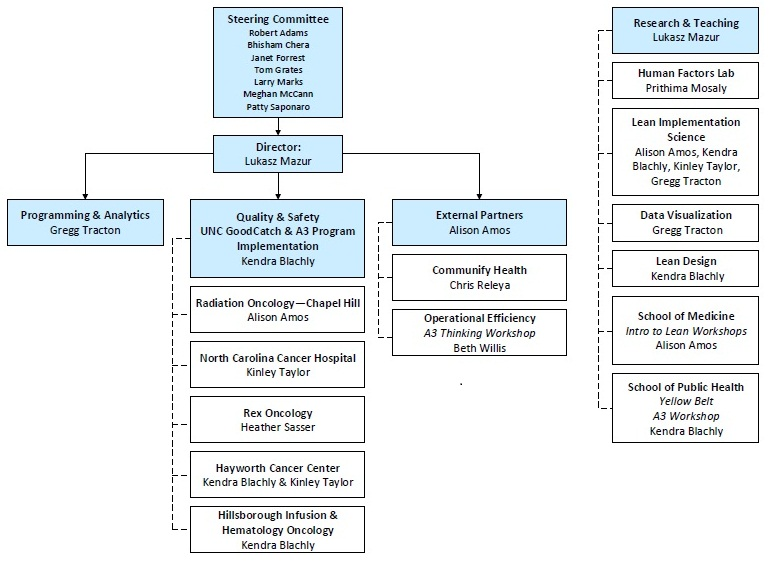 Department of Healthcare Engineering Organizational Chart